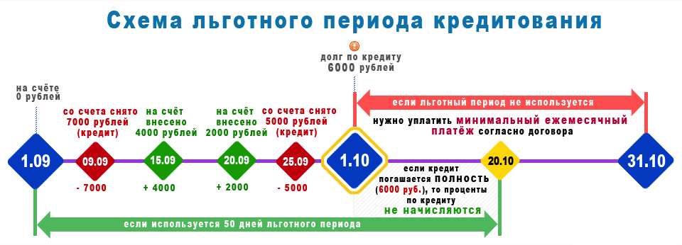 график расчёта платежей по кредитным картам