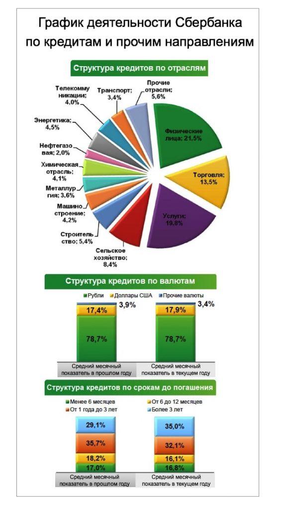 График деятельности Сбербанка по кредитам и прочим направлениям