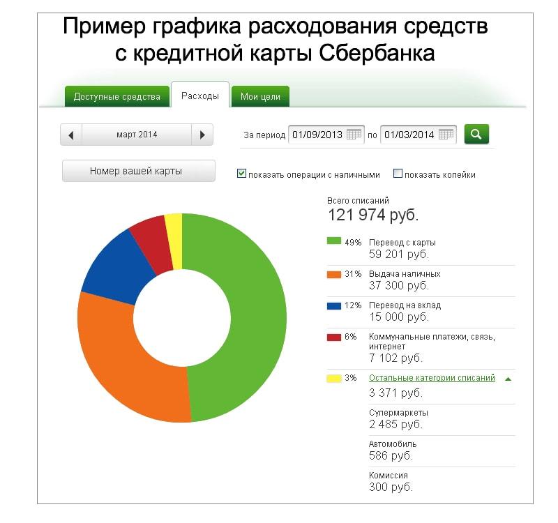 Пример графика расходования средств с кредитной карты Сбербанка