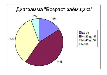диаграмма возраст получателя займа онлайн