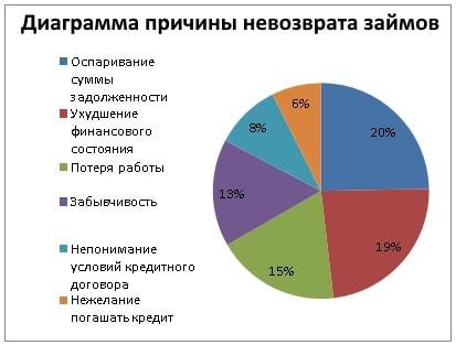диаграмма невозврата моментальных займов