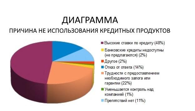 диаграмма причина неиспользования кредитных продуктов