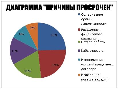 диаграмма причины просрочек по займам на карту