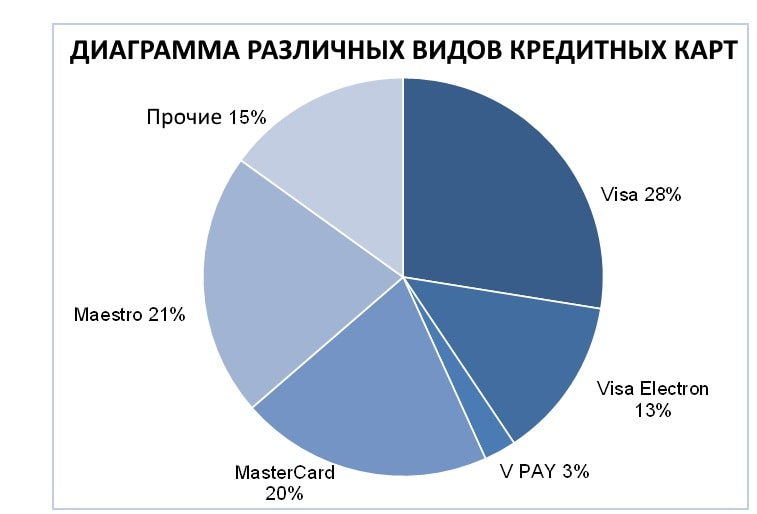 диаграмма распространения кредитных карт Maestro и другие