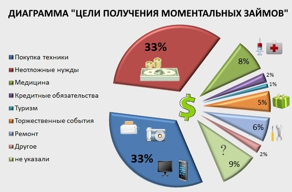 диаграмма целей получения моментальных займов
