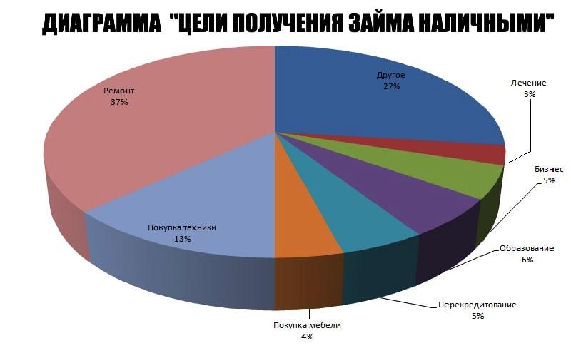 диаграмма цели получения займа на карту наличными
