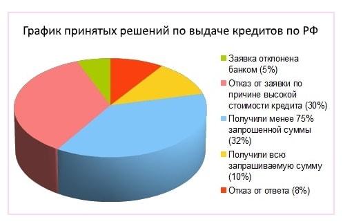 график принятия решений по выдаче займов