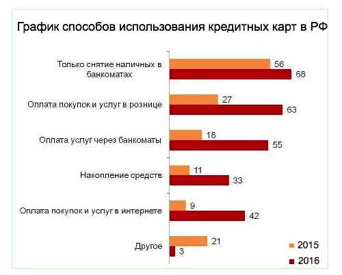 график использования кредитных карт в РФ