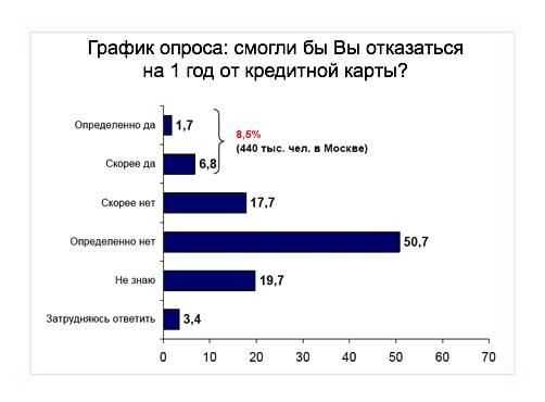 график опроса по кредитным картам