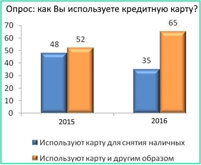 график опроса пользование кредитной картой