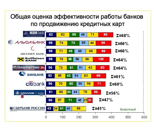 график оцентки эффективности кредитных карт банков