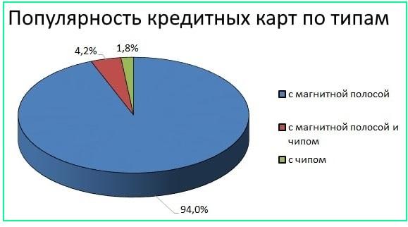 график популярность кредитных карт по типу