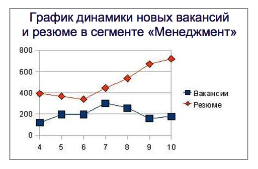 график роста количества резюме и вакансий