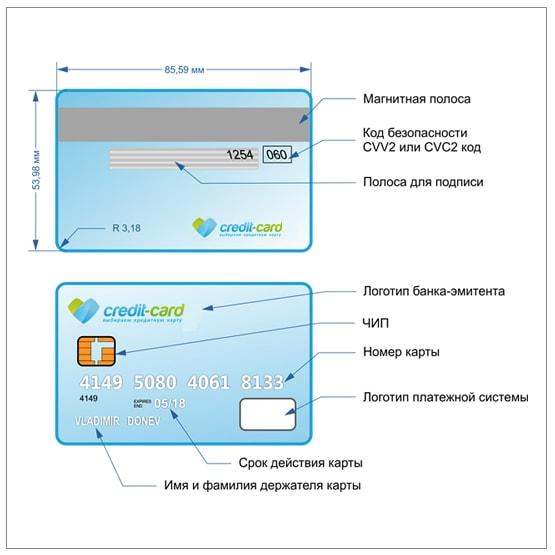 схема описание кредитной карты