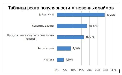 таблица популярности мгновенных займов онлайн