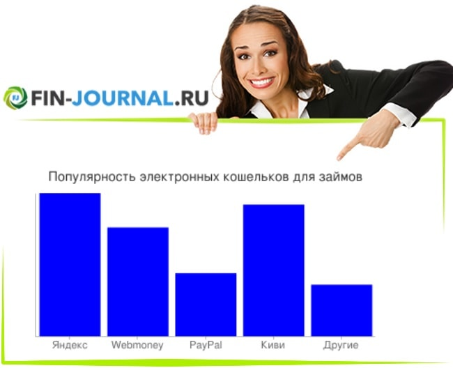 фото Диаграмма популярных электронных кошельков для займов (Киви, Яндекс)