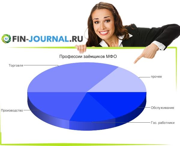 Диаграмма профессии заемщиков МФО