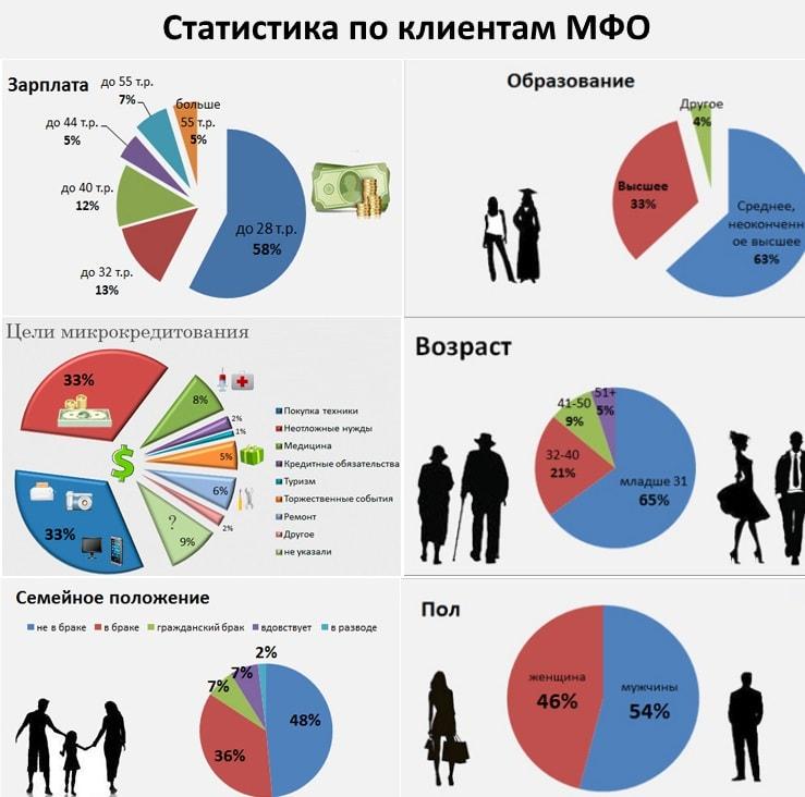 Изображение - Взять деньги в кредит с просрочками Diagramma-statistiki-po-vydannym-zajmam