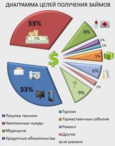 Диаграмма целей получения займов