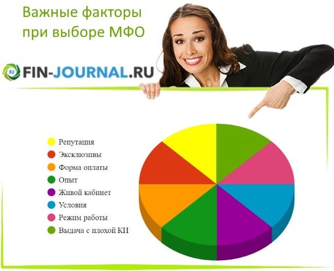 Фото Диаграмма важные факторы при выборе МФО