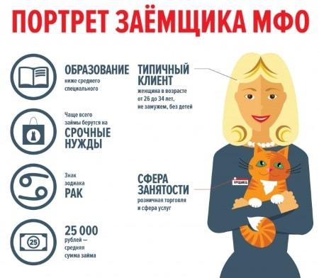 Изображение - Где можно получить срочный займ без отказа Statistika-po-srednemu-zayomshhiku-MFO