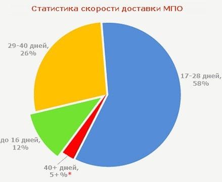 диаграмма скорость доставки товара почтой россии