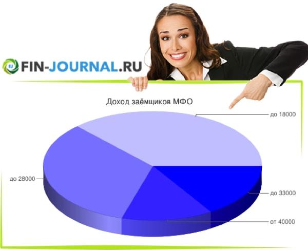 диаграмма доход заёмщиков МФО