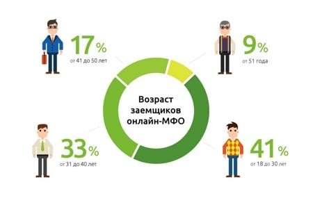 график возраст заёмщиков онлайн фото