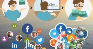 фото Как заработать на партнерских программах в соцсетях