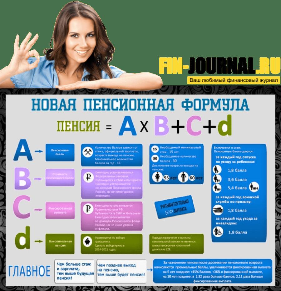 схема Как образуется пенсия в РФ