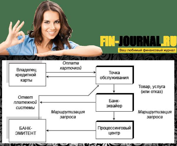 фотография Схема оплаты кредитной карточкой