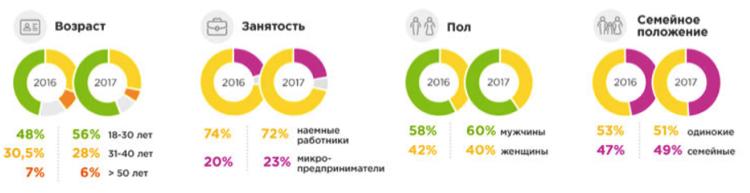 Фото Диаграммы Статистики заёмщиков МФО