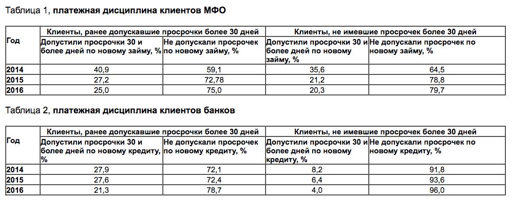 Таблицы платежная дисциплина клиентов МФО и банков