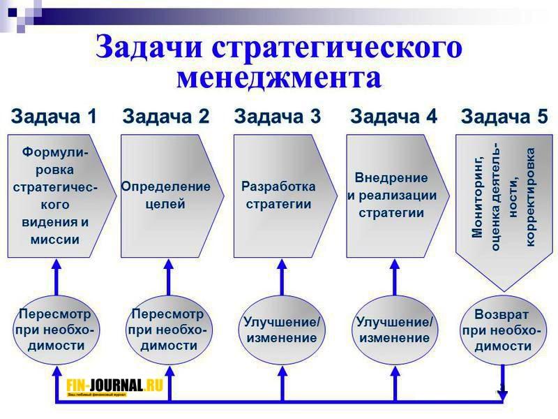 картинка Структура Задачи стратегического менеджмента