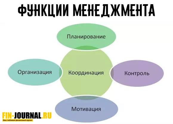 картинка таблица функции менеджмента