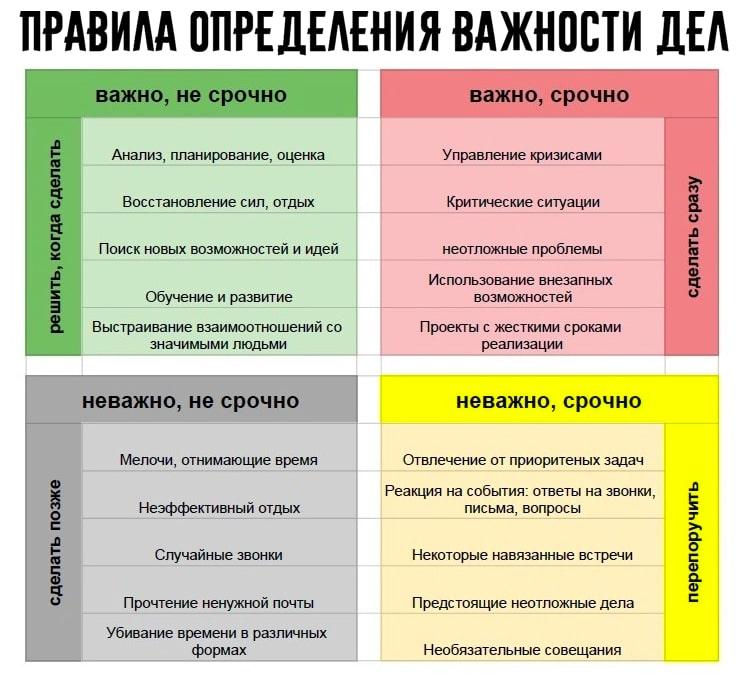 фото таблица правила менеджера по постановке целей