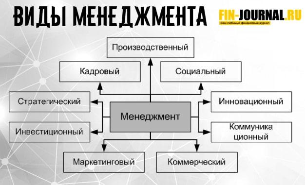 картинка виды менеджмента таблица